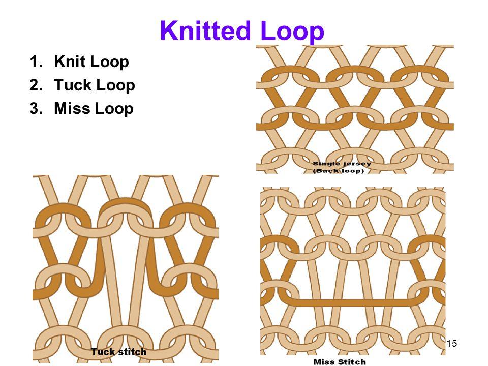 5/1/2015 Md.Ahashan Habib B.Sc in Textile Engineering(DU) Knitted Loop 1.Knit Loop 2.Tuck Loop 3.Miss Loop