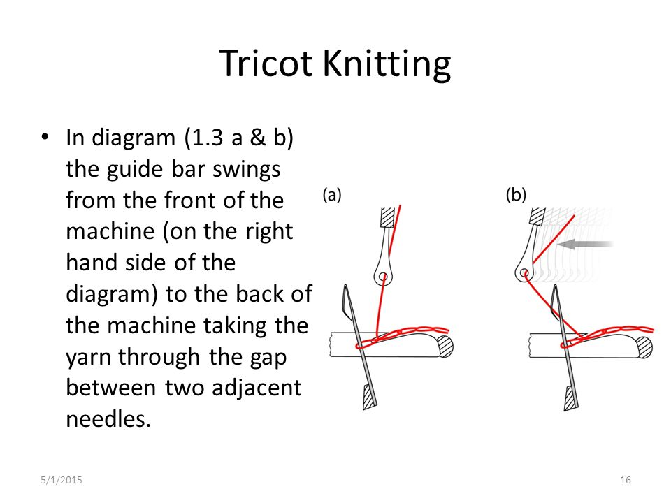 5/1/201516 Tricot Knitting In diagram (1.3 a & b) the guide bar swings from the front of the machine (on the right hand side of the diagram) to the ba