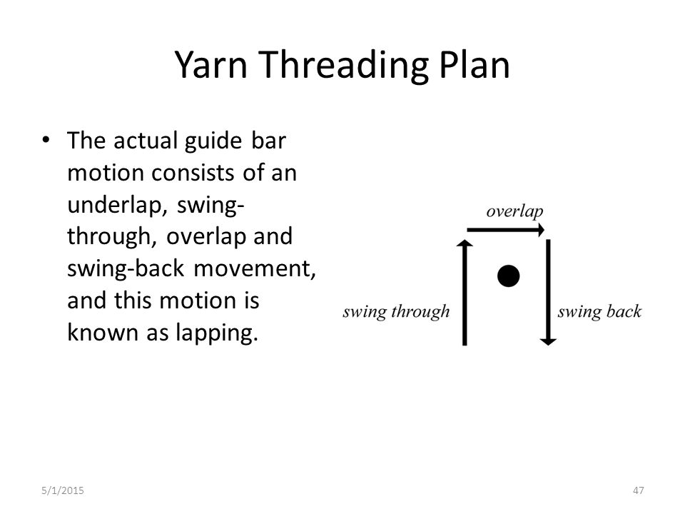 5/1/201547 Yarn Threading Plan The actual guide bar motion consists of an underlap, swing- through, overlap and swing-back movement, and this motion i
