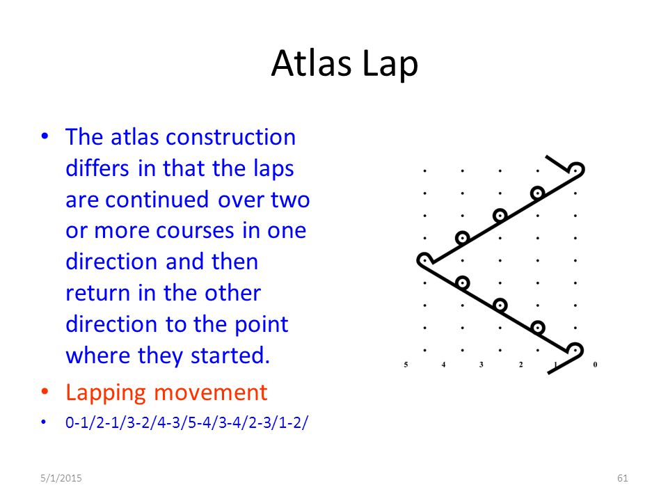 5/1/201561 Atlas Lap The atlas construction differs in that the laps are continued over two or more courses in one direction and then return in the ot