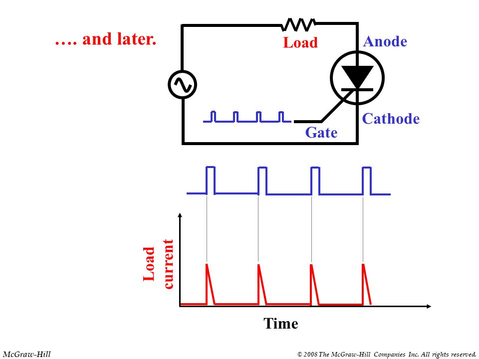 McGraw-Hill © 2008 The McGraw-Hill Companies Inc. All rights reserved. Gate Anode Cathode Load current Time Load The average load current can be decre