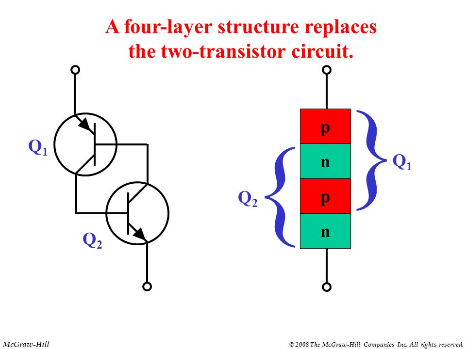 McGraw-Hill © 2008 The McGraw-Hill Companies Inc. All rights reserved. This two-transistor circuit is stable in either of two states. On state Off sta