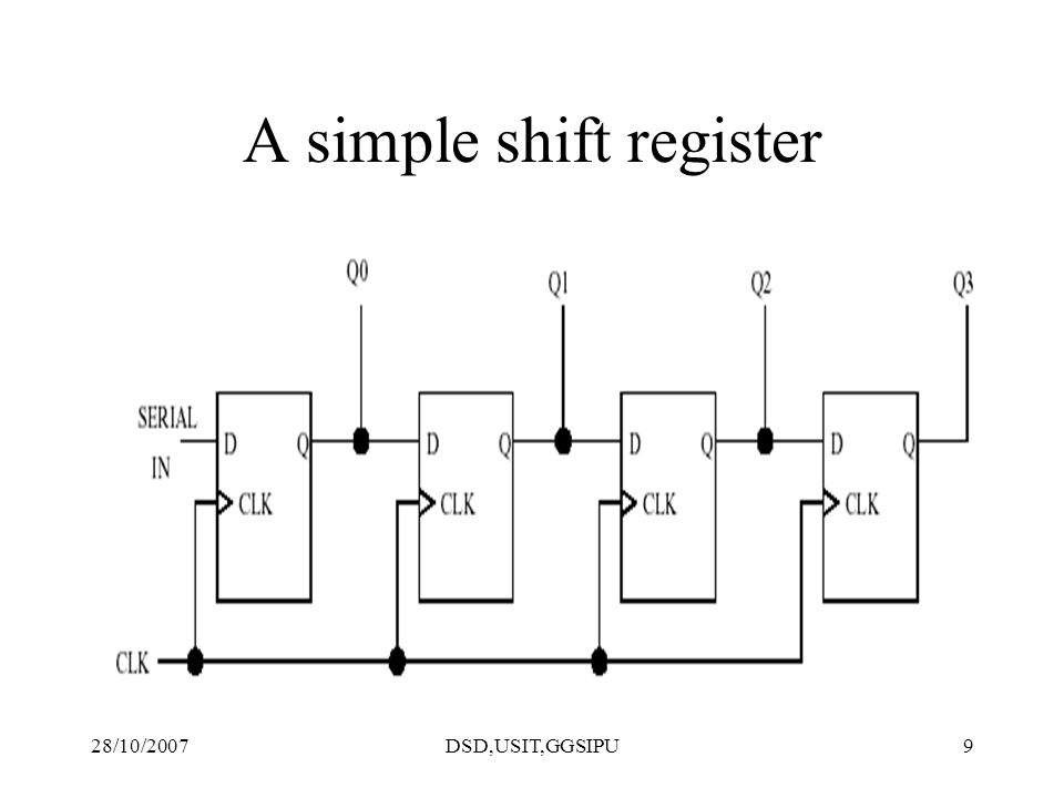 28/10/2007DSD,USIT,GGSIPU9 A simple shift register