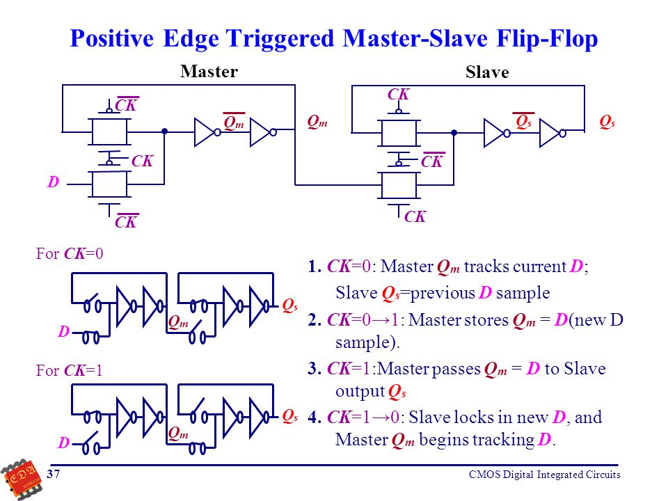 CMOS Digital Integrated Circuits 37 Positive Edge Triggered Master-Slave Flip-Flop CK D QmQm QsQs QmQm Master Slave QsQs D For CK=0 1. CK=0: Master Q