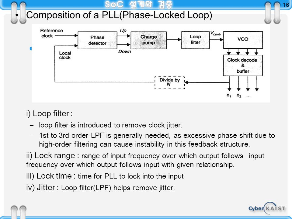 16 Composition of a PLL(Phase-Locked Loop) i) Loop filter : –loop filter is introduced to remove clock jitter.