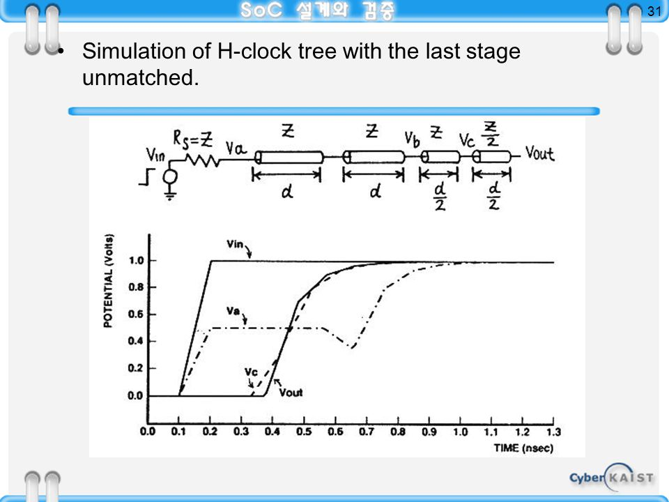 31 Simulation of H-clock tree with the last stage unmatched.
