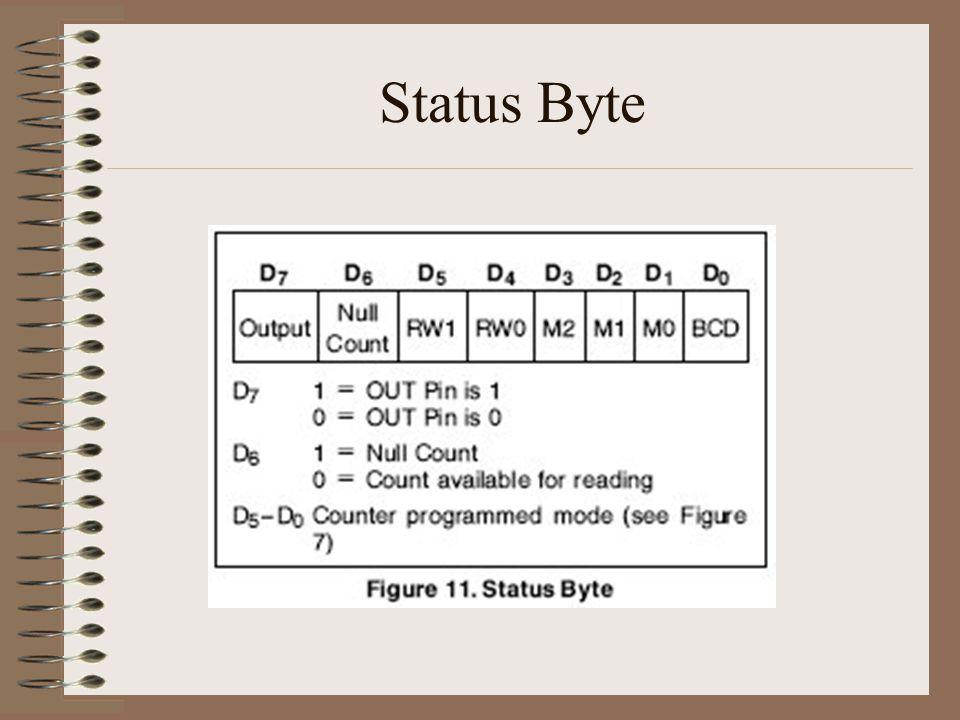 Status Byte