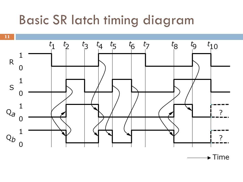 Basic SR latch timing diagram Time 1 0 1 0 1 0 1 0 R S Q a Q b ? ? t 1 t 2 t 3 t 4 t 5 t 6 t 7 t 8 t 9 t 10 11