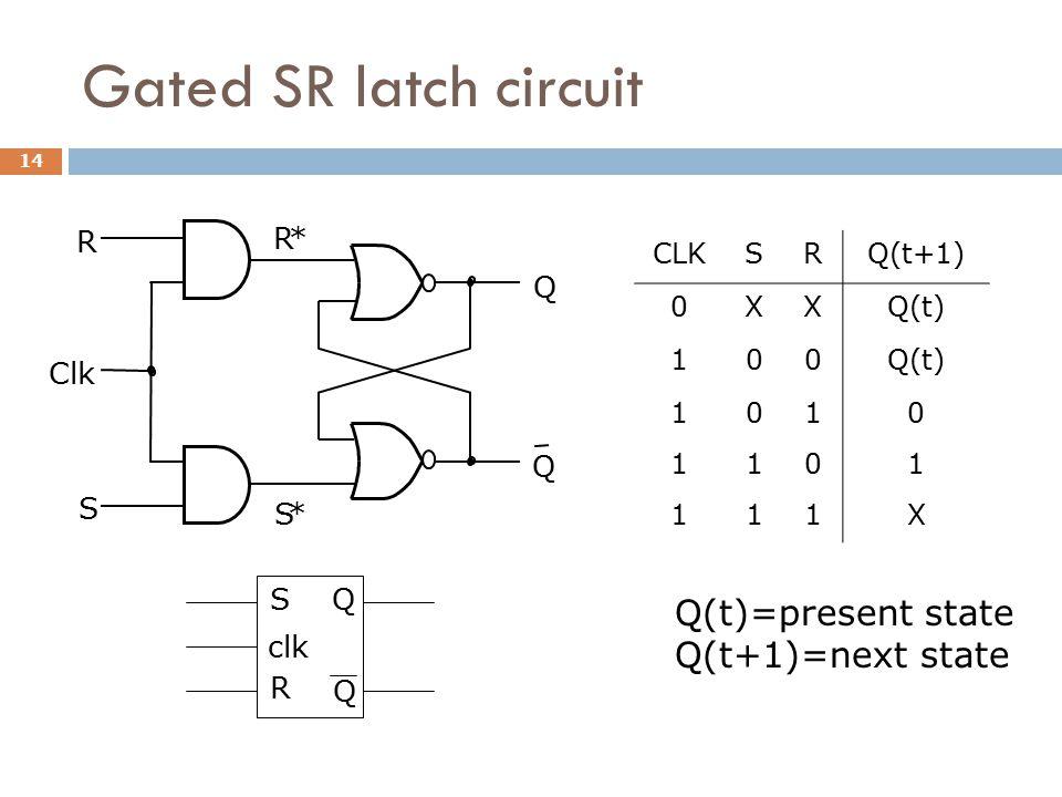 Gated SR latch circuit Q Q R * S * R S Clk CLKSRQ(t+1) 0XXQ(t) 100 1010 1101 111X Q(t)=present state Q(t+1)=next state S R clk Q Q 14