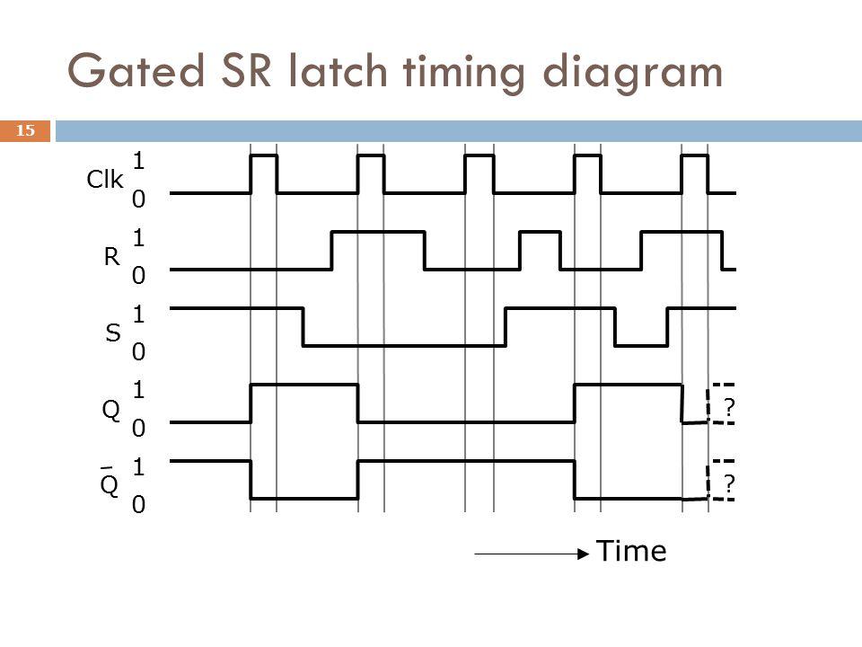 Gated SR latch timing diagram R Clk Q Q S 1 0 1 0 1 0 1 0 1 0 ? ? Time 15