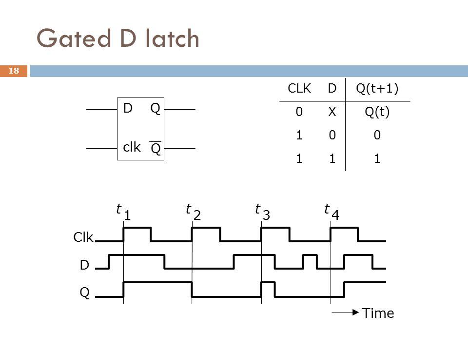 Gated D latch Time t 1 t 2 t 3 t 4 Clk D Q CLKDQ(t+1) 0XQ(t) 100 111 D clk Q Q 18