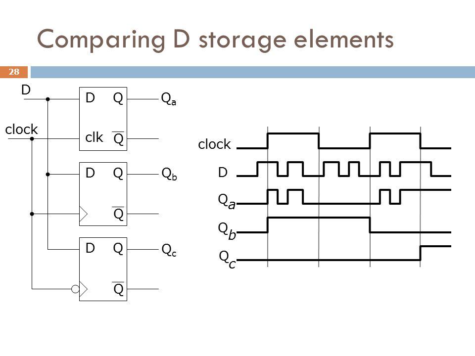 Comparing D storage elements D Q Q D clock Q Q D clk Q Q D QbQb QaQa QcQc D clock Q a Q b Q c 28