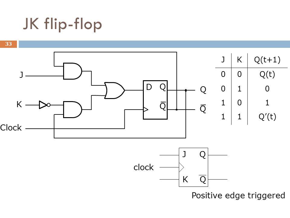 JK flip-flop D Q Q Q Q J Clock K JKQ(t+1) 00Q(t) 010 101 11Q'(t) J clock Q Q K Positive edge triggered 33