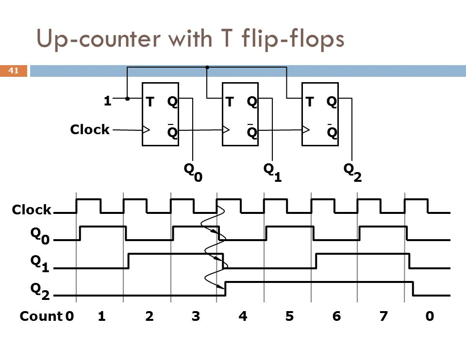 Up-counter with T flip-flops T Q Q Clock T Q Q T Q Q 1 Q 0 Q 1 Q 2 Q 0 Q 1 Q 2 Count012345670 41