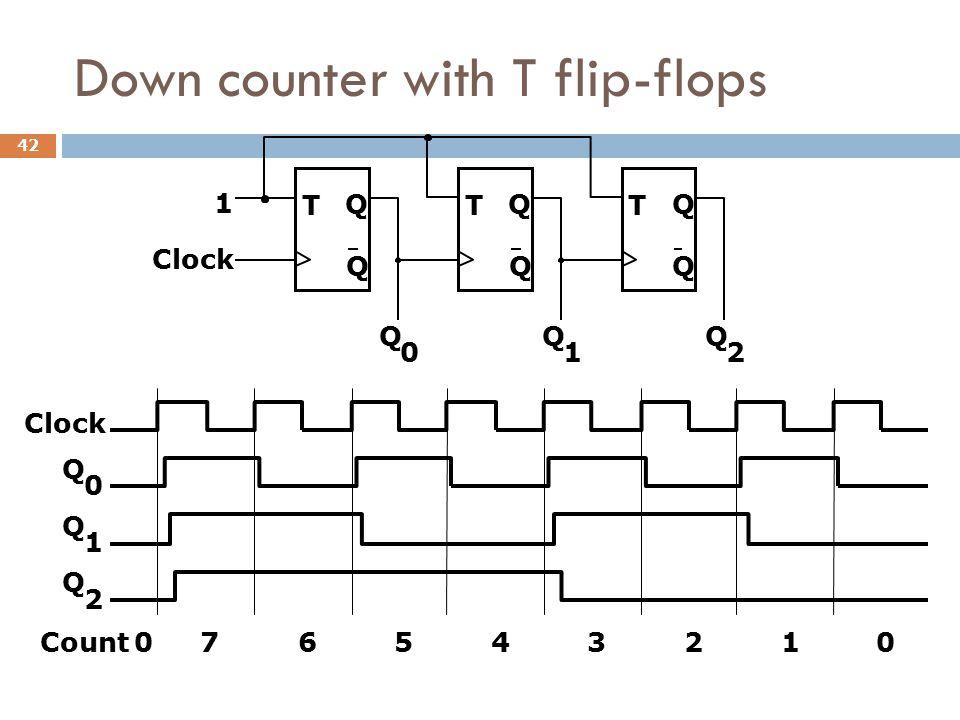 Down counter with T flip-flops T Q Q Clock T Q Q T Q Q 1 Q 0 Q 1 Q 2 Q 0 Q 1 Q 2 Count076543210 42