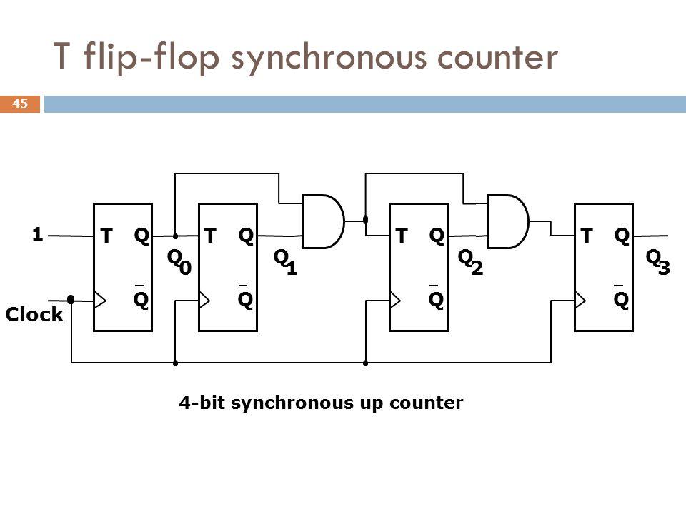T flip-flop synchronous counter T Q Q Clock T Q Q T Q Q 1 Q 0 Q 1 Q 2 T Q Q Q 3 4-bit synchronous up counter 45