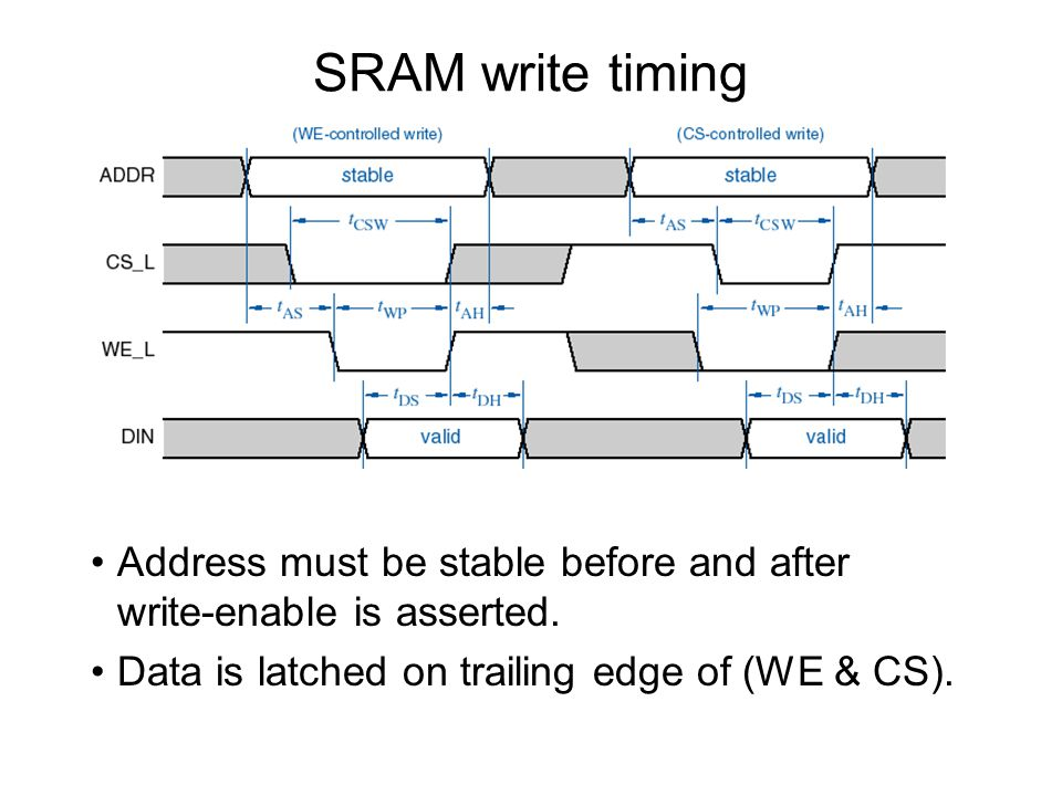 SRAM write timing Address must be stable before and after write-enable is asserted.