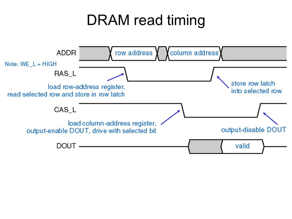 DRAM read timing