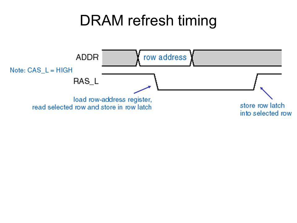 DRAM refresh timing