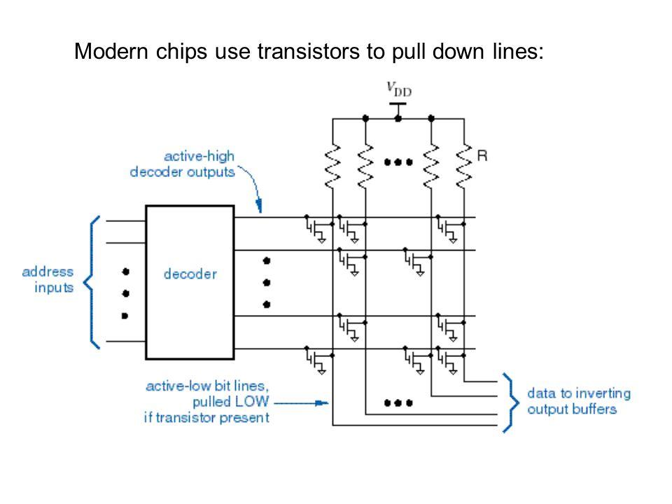 Modern chips use transistors to pull down lines: