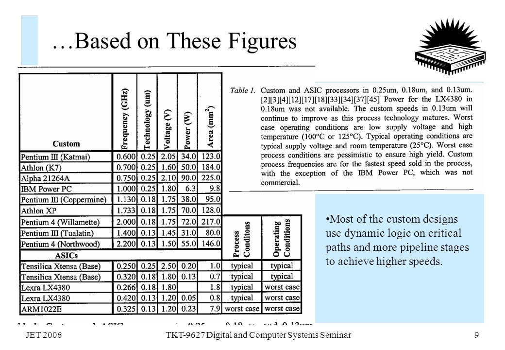 JET 2006TKT-9627 Digital and Computer Systems Seminar9 …Based on These Figures Most of the custom designs use dynamic logic on critical paths and more