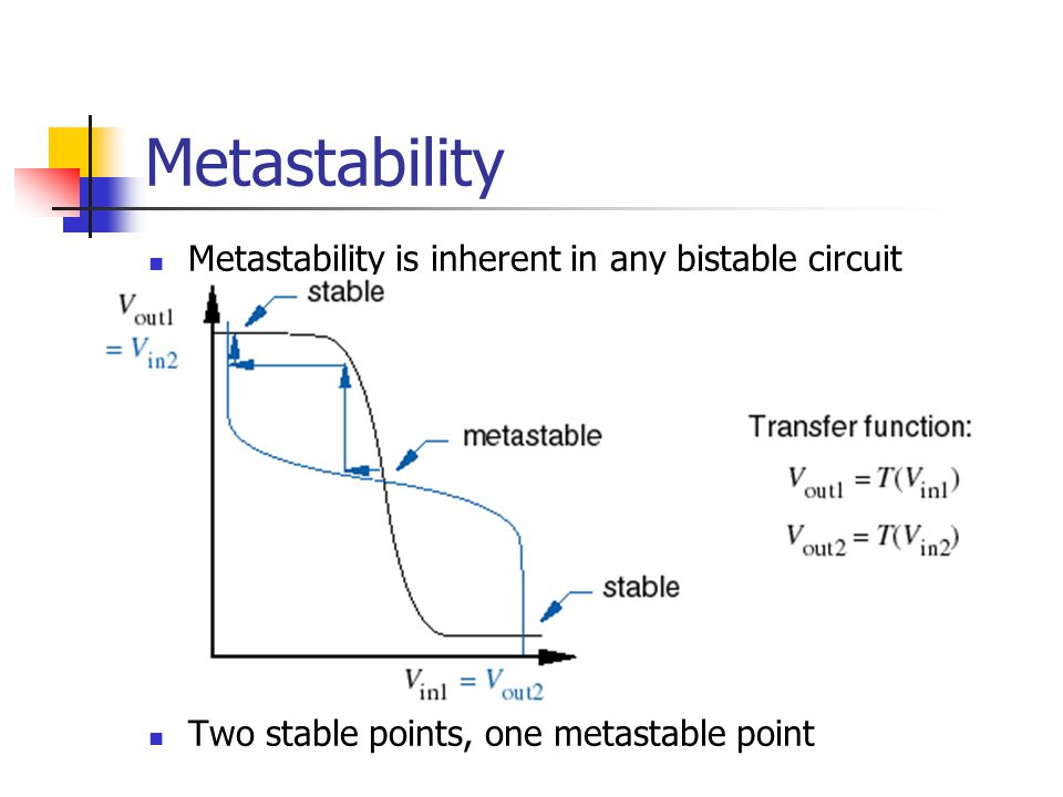Metastability Metastability is inherent in any bistable circuit Two stable points, one metastable point