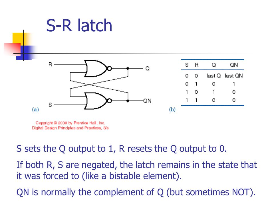 S-R latch S sets the Q output to 1, R resets the Q output to 0.
