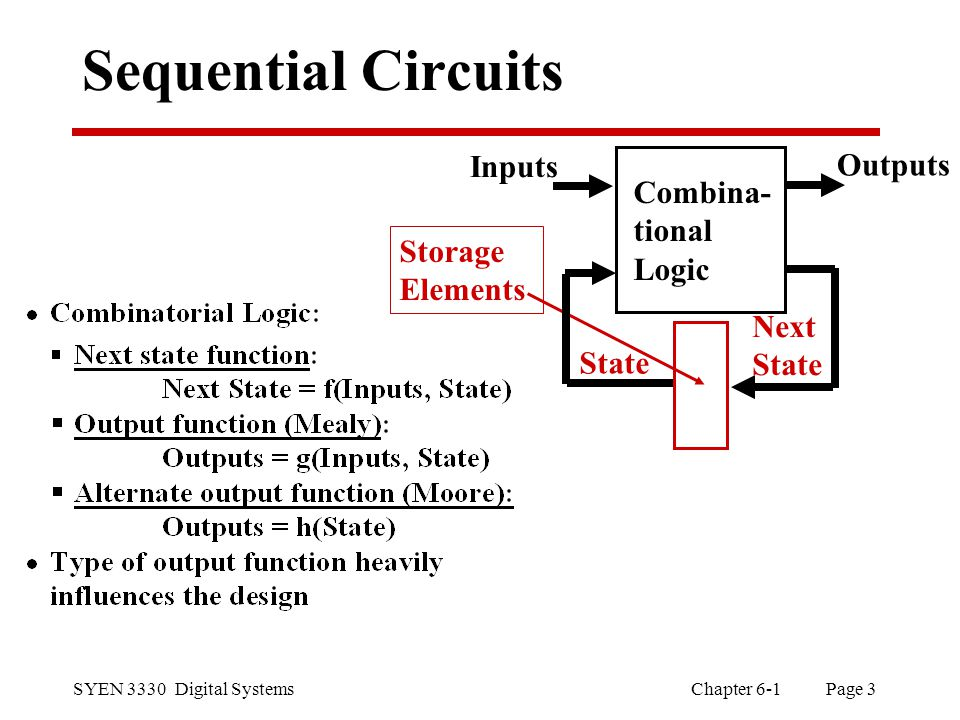 SYEN 3330 Digital Systems Chapter 6-1 Page 3 Sequential Circuits Combina- tional Logic Storage Elements Inputs Outputs State Next State
