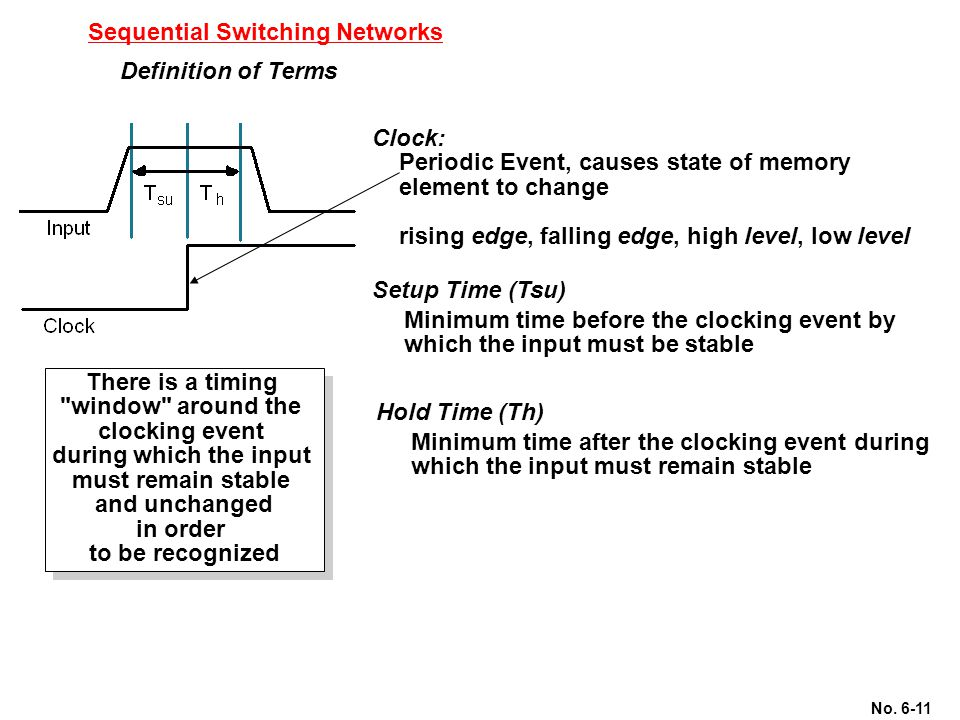 No. 6-11 Sequential Switching Networks Definition of Terms Setup Time (Tsu) Clock: Periodic Event, causes state of memory element to change rising edg