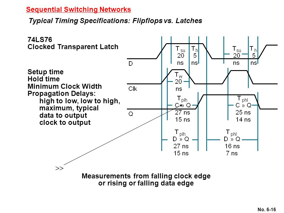 No. 6-16 Sequential Switching Networks Typical Timing Specifications: Flipflops vs. Latches 74LS76 Clocked Transparent Latch Setup time Hold time Mini