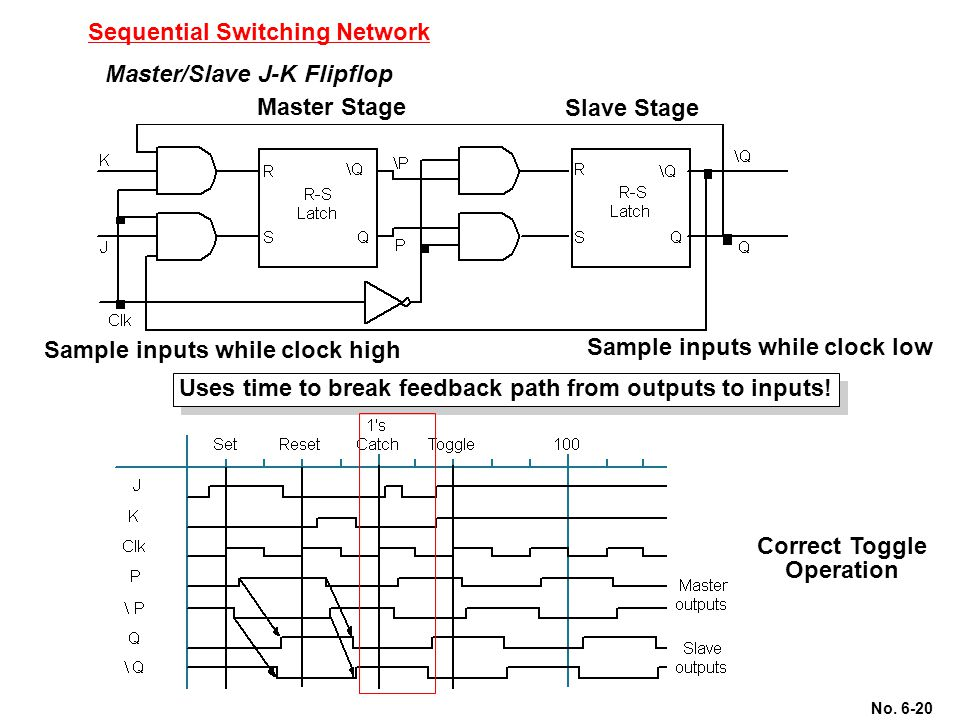 No. 6-20 Sequential Switching Network Master/Slave J-K Flipflop Master Stage Slave Stage Sample inputs while clock high Sample inputs while clock low