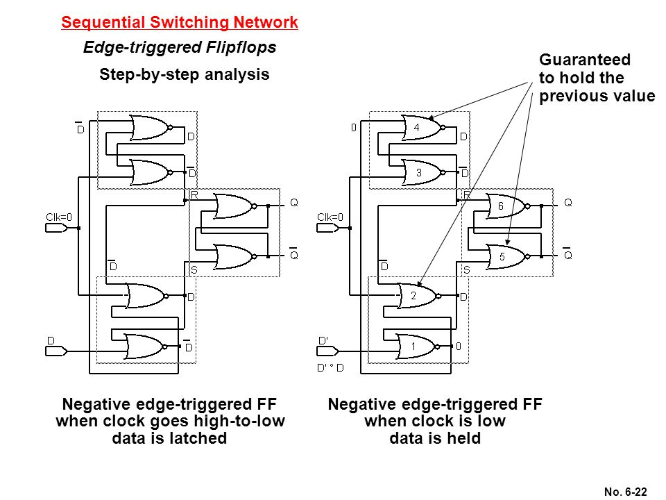No. 6-22 Sequential Switching Network Edge-triggered Flipflops Step-by-step analysis Negative edge-triggered FF when clock goes high-to-low data is la
