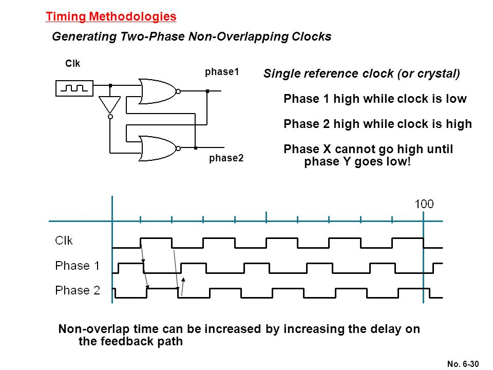 No. 6-30 Timing Methodologies Generating Two-Phase Non-Overlapping Clocks Single reference clock (or crystal) Phase 1 high while clock is low Phase 2