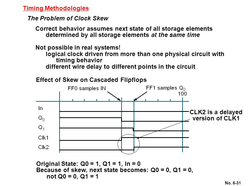 No. 6-31 Timing Methodologies The Problem of Clock Skew Correct behavior assumes next state of all storage elements determined by all storage elements
