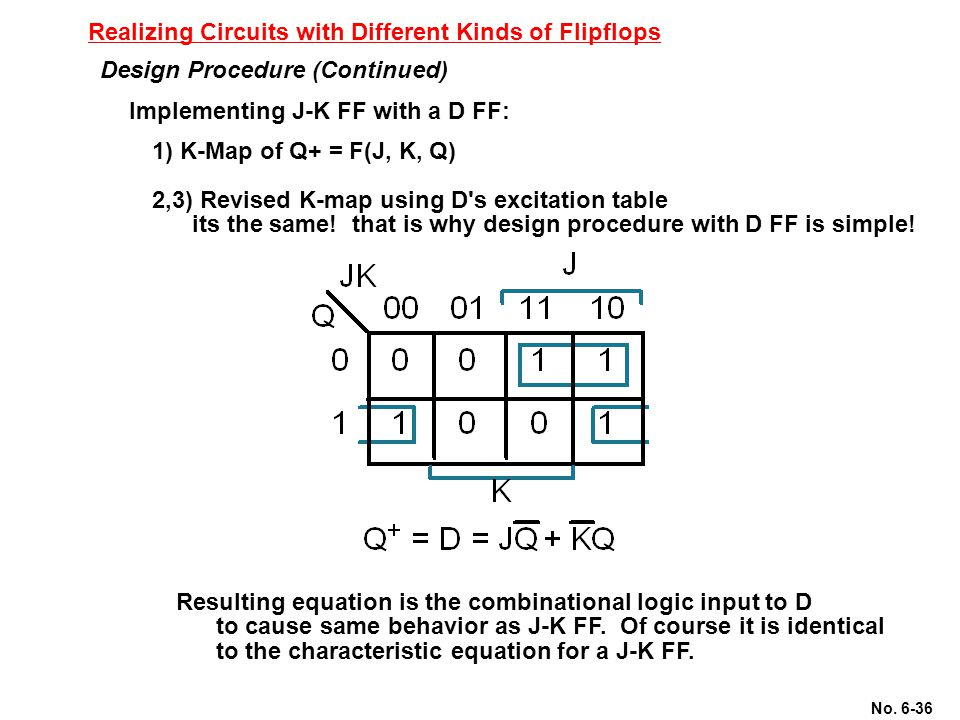 No. 6-36 Realizing Circuits with Different Kinds of Flipflops Implementing J-K FF with a D FF: Design Procedure (Continued) 1) K-Map of Q+ = F(J, K, Q