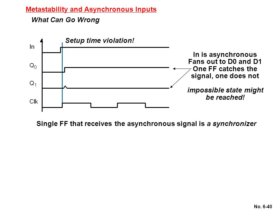 No. 6-40 Metastability and Asynchronous Inputs What Can Go Wrong In is asynchronous Fans out to D0 and D1 One FF catches the signal, one does not impo