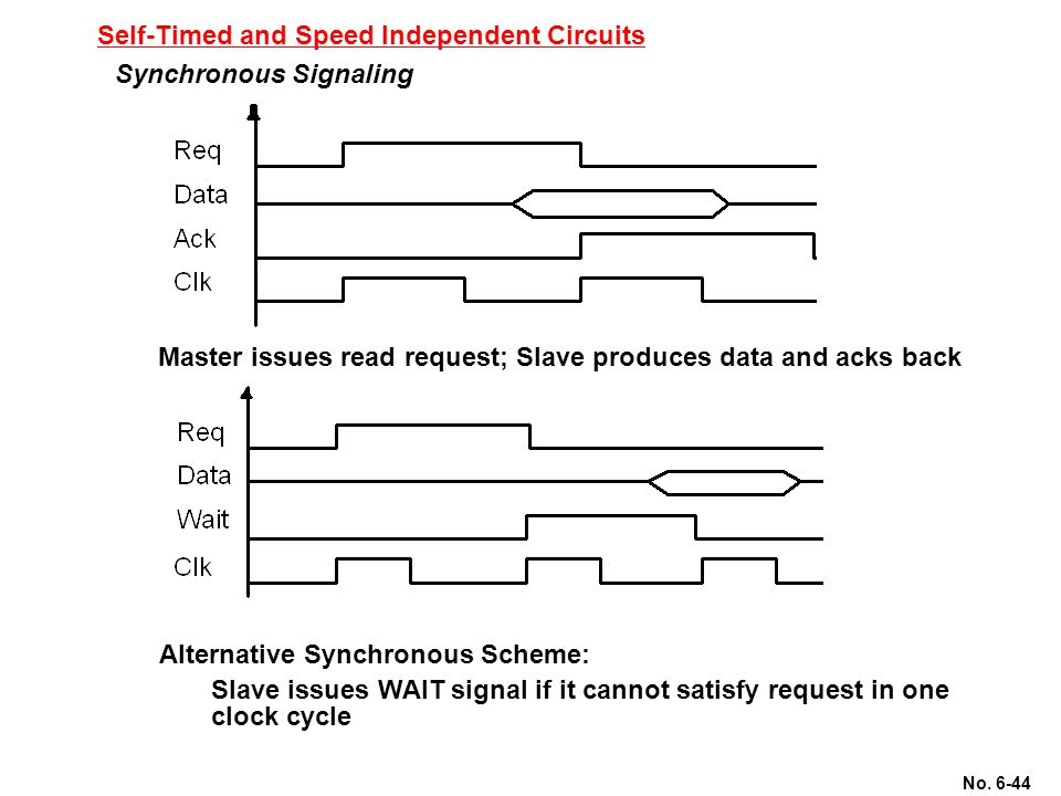 No. 6-44 Self-Timed and Speed Independent Circuits Synchronous Signaling Master issues read request; Slave produces data and acks back Alternative Syn