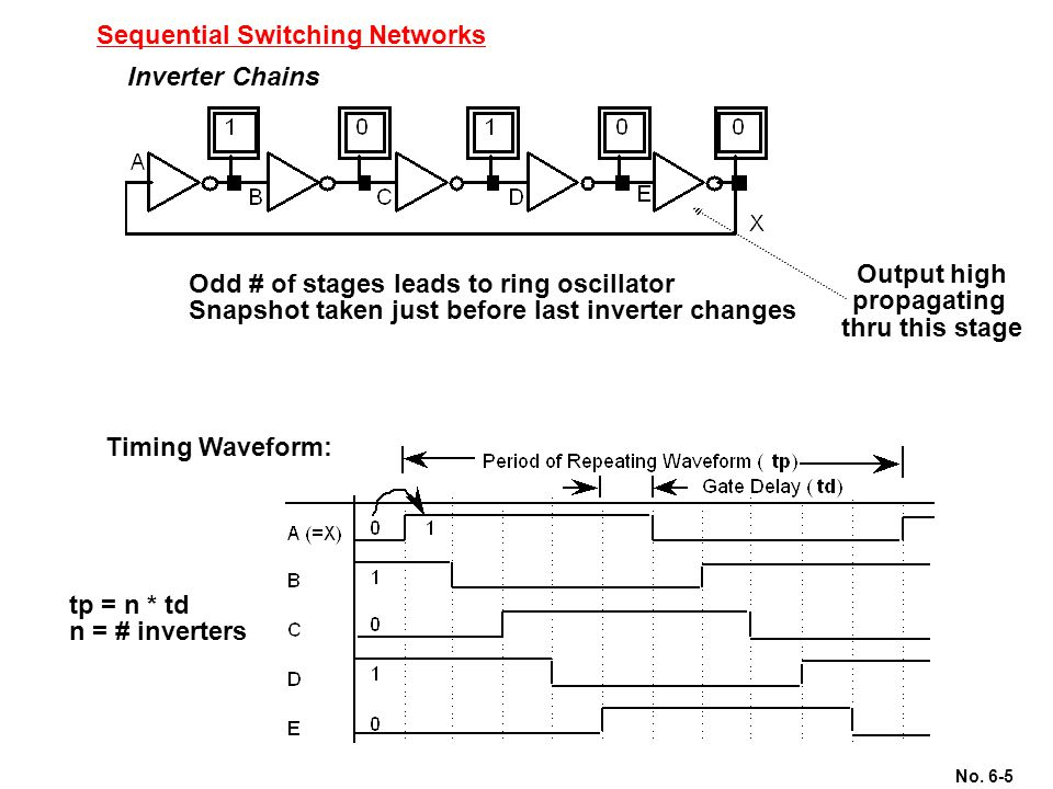 No. 6-5 Sequential Switching Networks Inverter Chains Odd # of stages leads to ring oscillator Snapshot taken just before last inverter changes Output