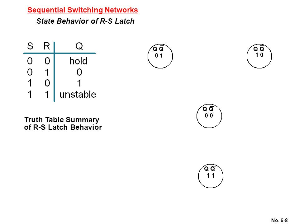 No. 6-8 Sequential Switching Networks State Behavior of R-S Latch Truth Table Summary of R-S Latch Behavior