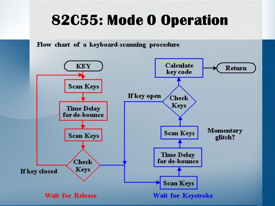 82C55: Mode 0 Operation