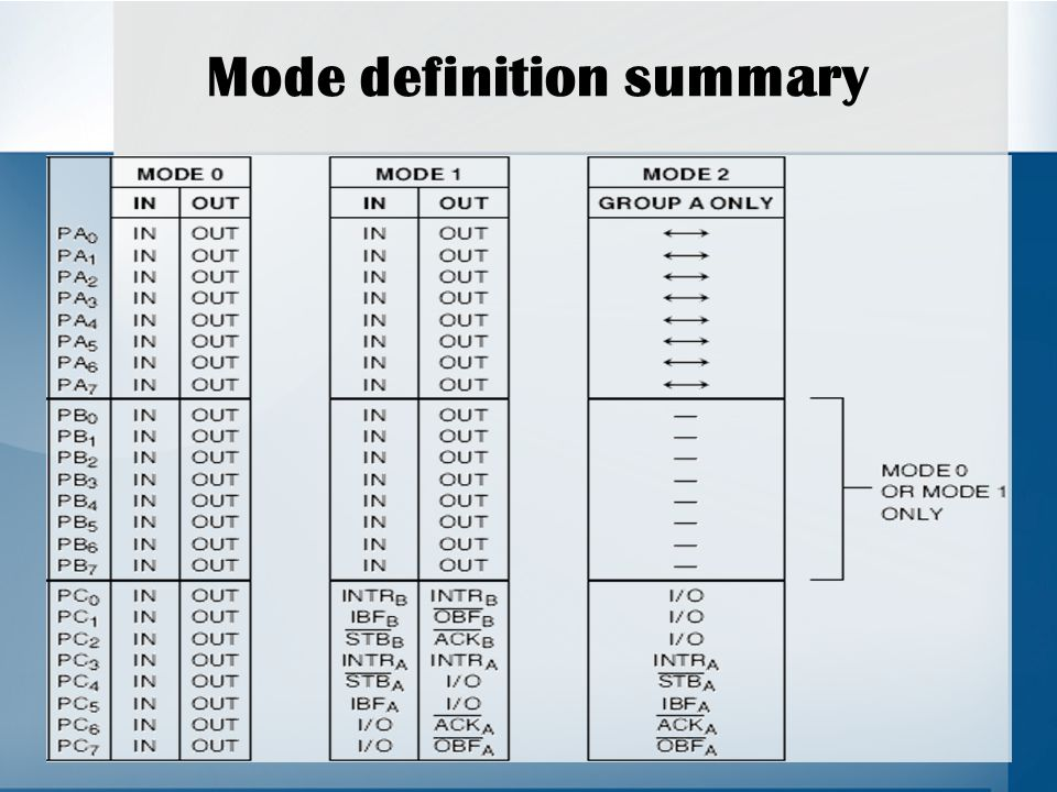 Mode definition summary