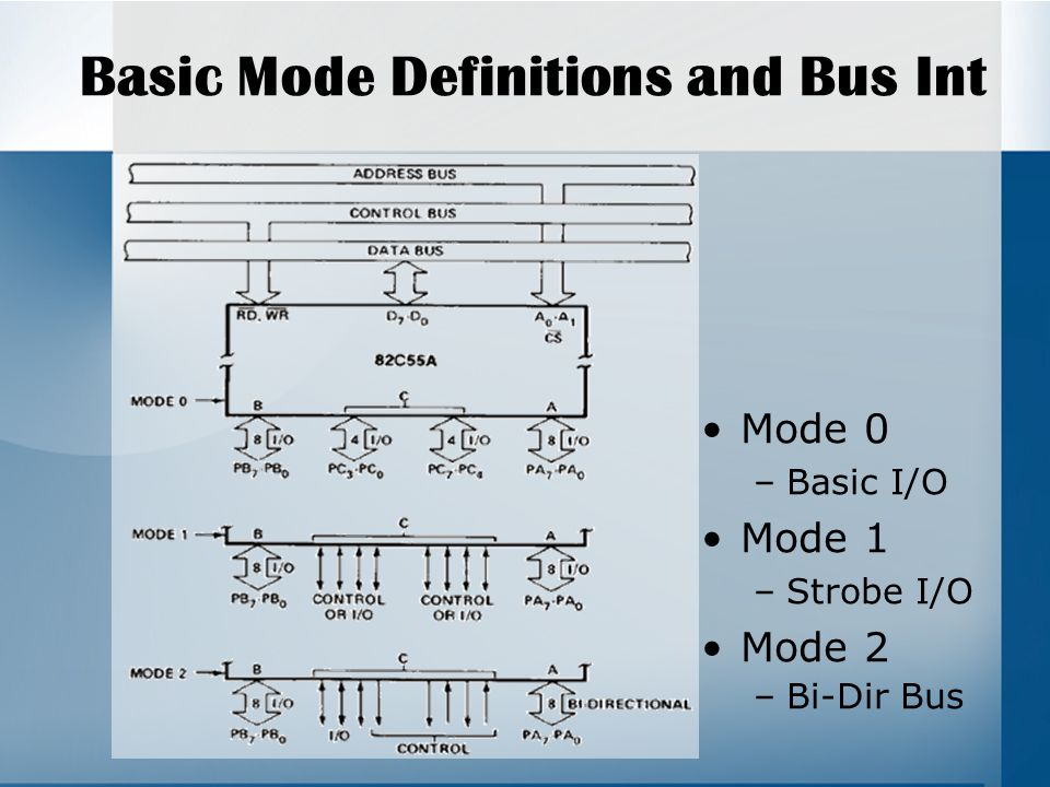 Basic Mode Definitions and Bus Int Mode 0 –Basic I/O Mode 1 –Strobe I/O Mode 2 –Bi-Dir Bus
