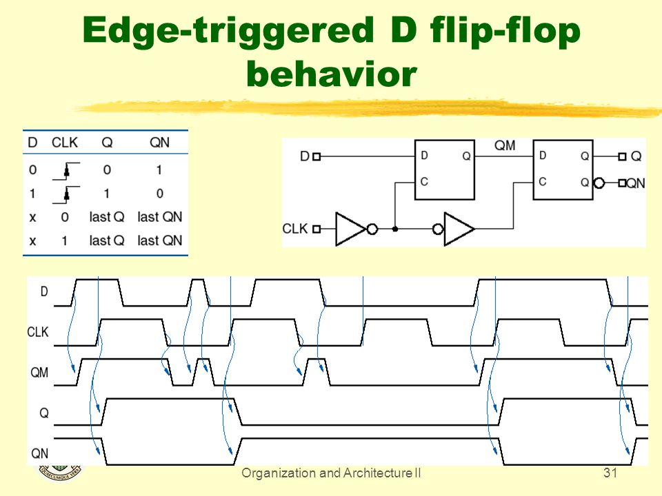 CMPUT 329 - Computer Organization and Architecture II31 Edge-triggered D flip-flop behavior