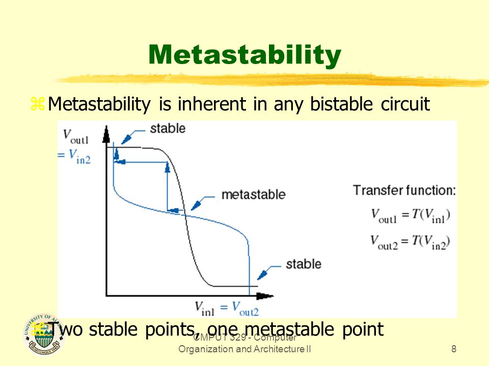 CMPUT 329 - Computer Organization and Architecture II8 Metastability zMetastability is inherent in any bistable circuit zTwo stable points, one metastable point