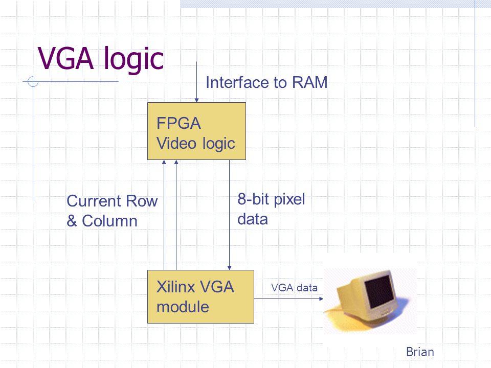 Xilinx VGA module VGA data FPGA Video logic Current Row & Column 8-bit pixel data Interface to RAM VGA logic Brian