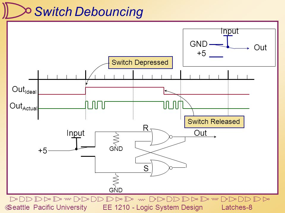  Seattle Pacific University EE 1210 - Logic System DesignLatches-8 Switch Debouncing Out Ideal Out Actual Switch Depressed Switch Released Input GND +5 Out R S GND +5 Input GND