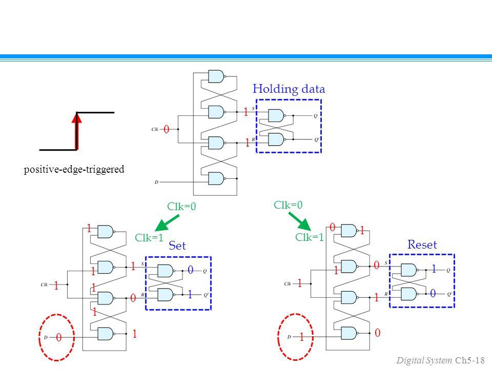 Digital System Ch5-18 1 0 0 1 0 0 1 1 1 1 1 1 1 1 1 1 1 0 1 1 0 0 0 1 Holding data Set Reset Clk=0 Clk=1 positive-edge-triggered