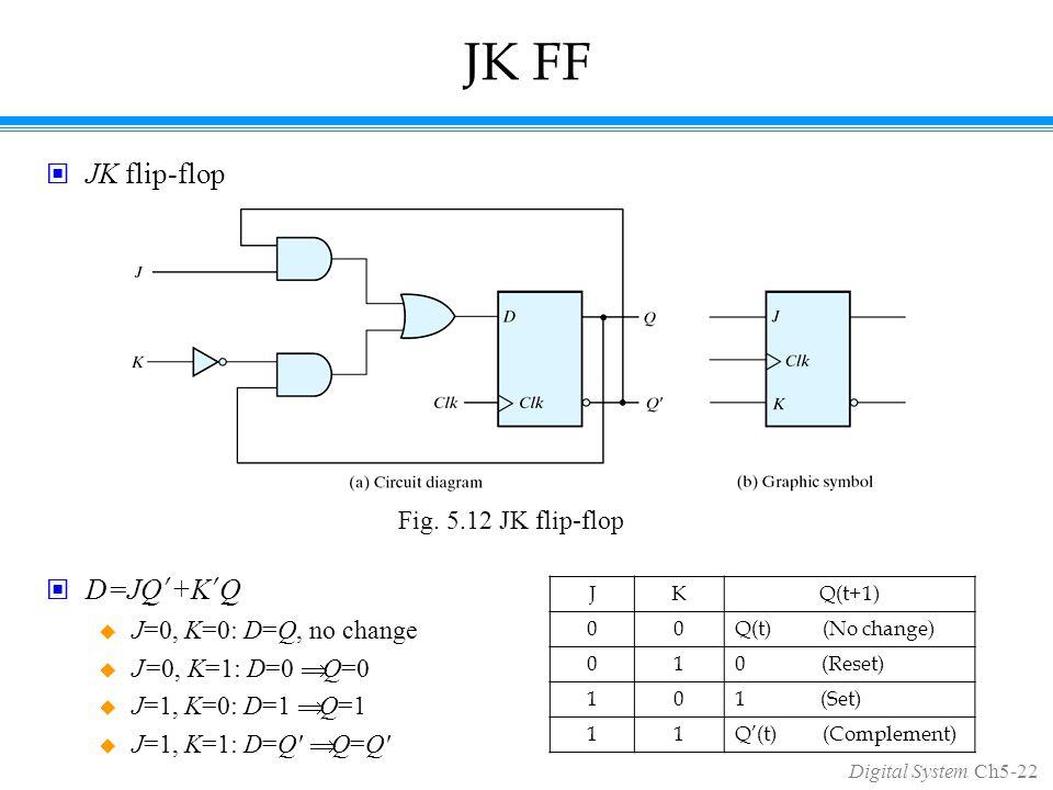 Digital System Ch5-22 JK FF JK flip-flop D=JQ ' +K ' Q  J=0, K=0: D=Q, no change  J=0, K=1: D=0  Q=0  J=1, K=0: D=1  Q=1  J=1, K=1: D=Q  Q=Q Fig.