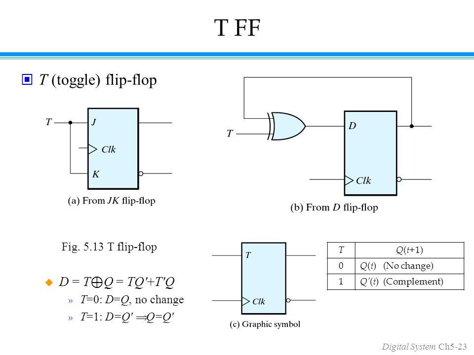 Digital System Ch5-23 T FF T (toggle) flip-flop  D = T ⊕ Q = TQ +T Q » T=0: D=Q, no change » T=1: D=Q  Q=Q Fig.