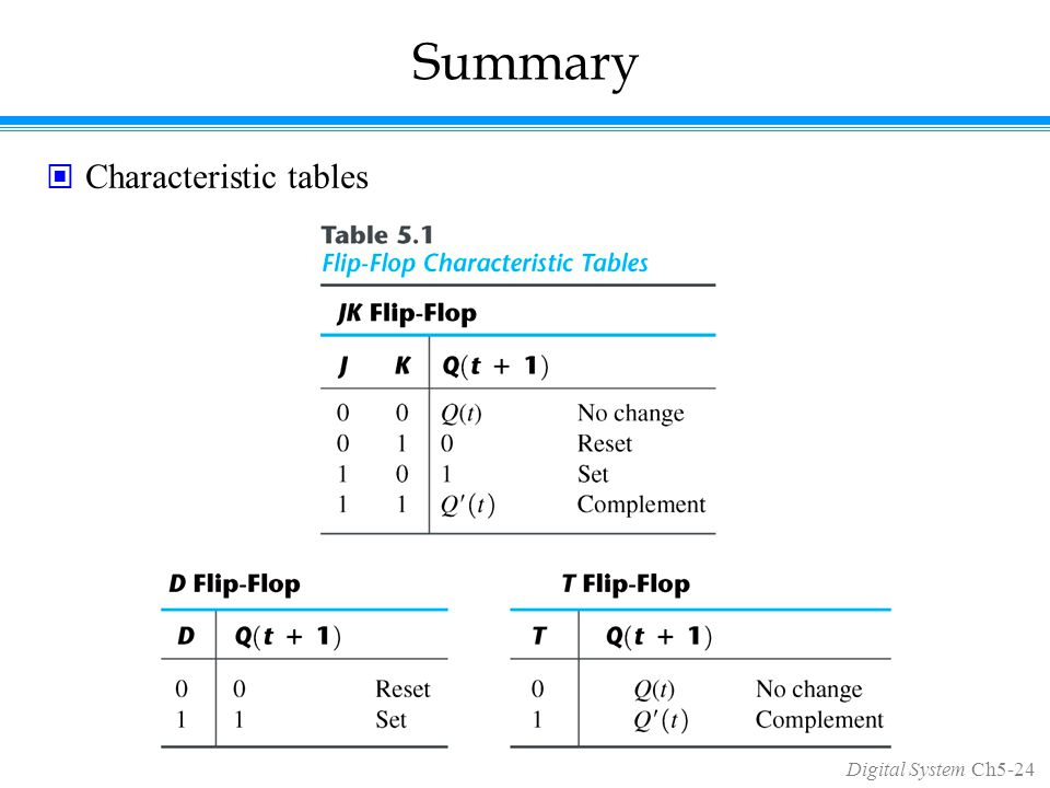 Digital System Ch5-24 Summary Characteristic tables
